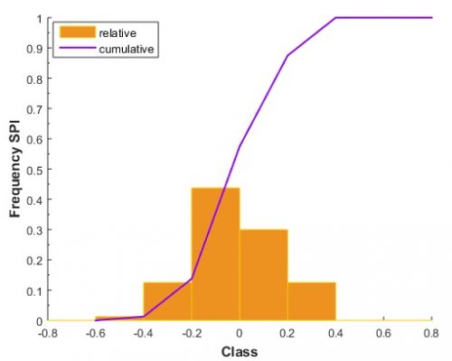 Figure 9. Relative and cumulative distribution for SPI under the RCP4.5 scenario.