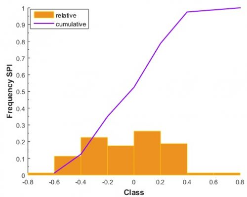 Figure 10. Relative and cumulative distribution for SPI under the RCP8.5  scenario.