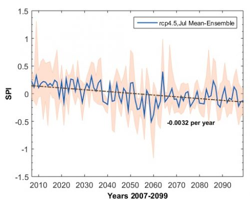 Figure 5. Mean multi-model ensemble for SPI long term trend from 2007 to 2100, RCP4.5.