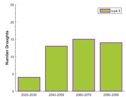 Figure 7. Number of drought events along the 21st century under the RCP4.5 scenario.