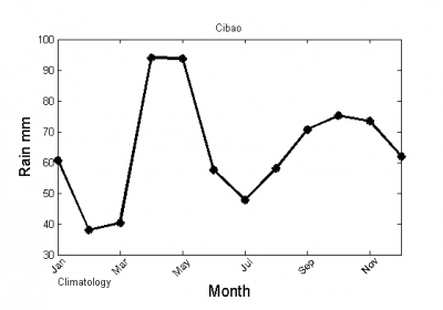 Figure 3. Rainfall climatology at the weather station Cibao from NCDC.
