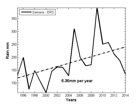 Figure 4. Early and late rainfall season annual rainfall in Samaná, ONAMET.