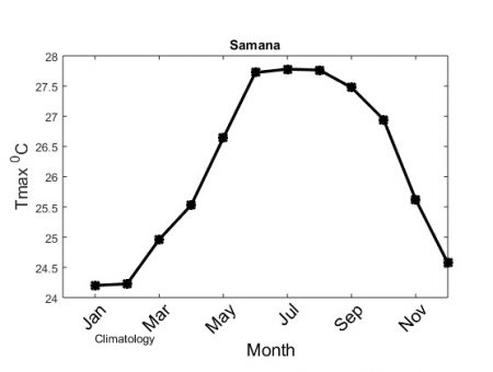 Figure 5. Air temperature climatology at the weather station in Samaná, ONAMET.