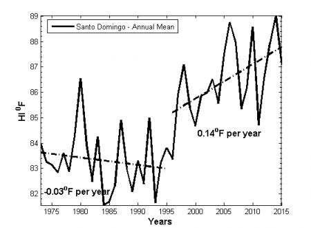 Figure 9. Annual heat index time series in Santo Domingo, NCDC dataset.