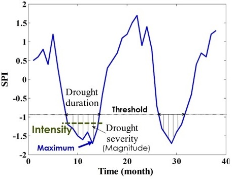 Figure 2. Drought definition
