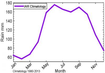 Figure 2. Caribbean rainfall bimodal nature.