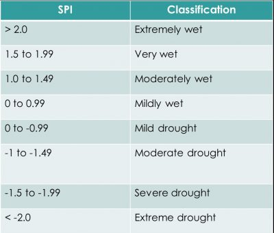 Table 1. SPI classification.